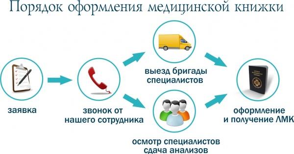 Оформление медицинской книжки в Москве Западное Дегунино зао